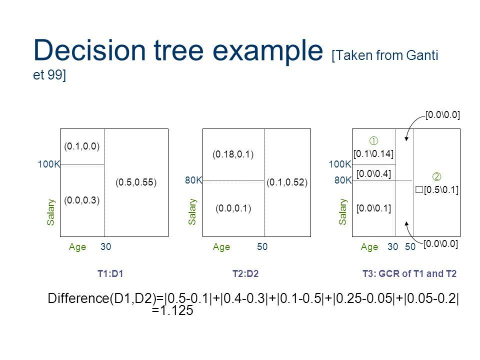 Decision tree example [Taken from Ganti et 99]